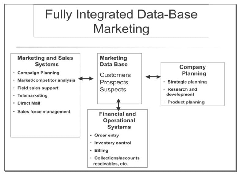 what is database marketing with example