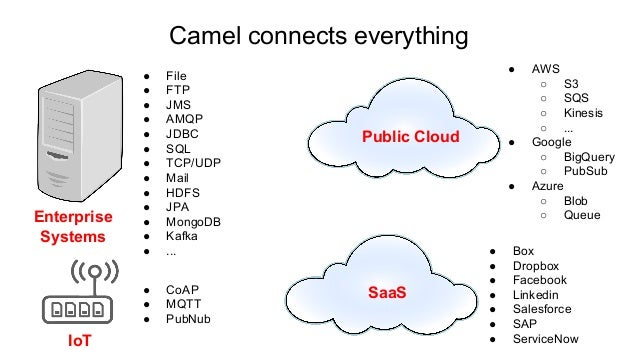 spring boot camel activemq example