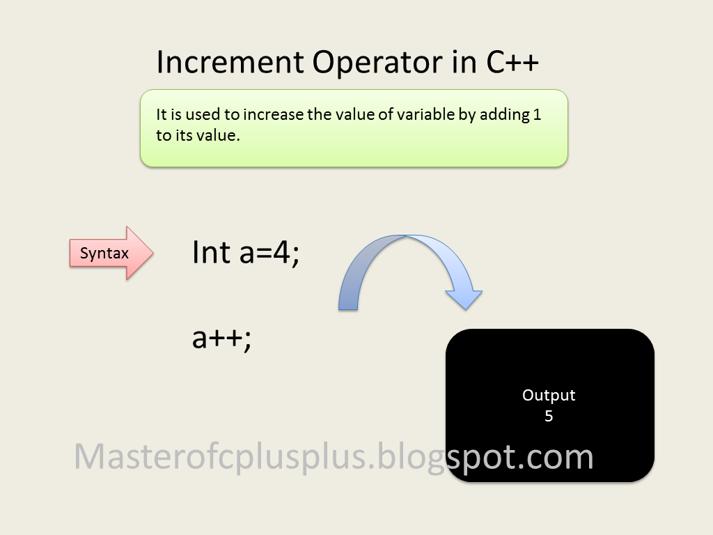increment operator in c with example