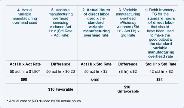 what is standard costing with example