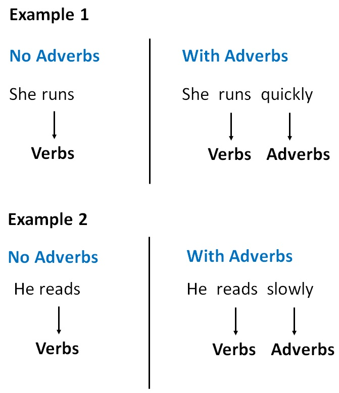 what is example of adverb