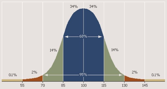 standard deviation bell curve example