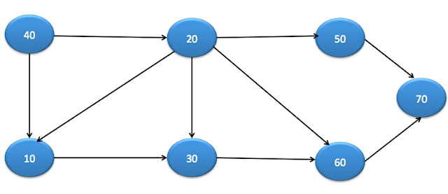 create graph in java example