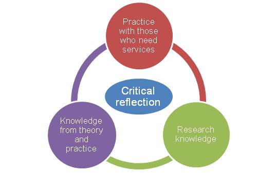 example of research using critical research paradigm