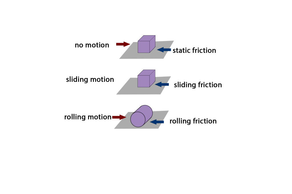 an example of sliding friction