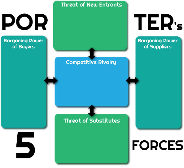porter five forces example service industry