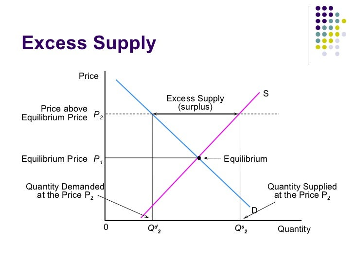 example of high price low supply