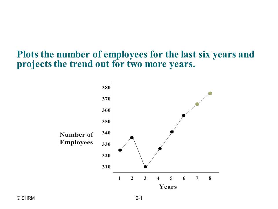 trend analysis example in hr