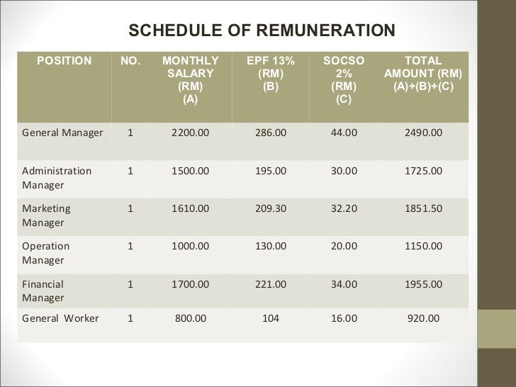 example of remuneration for advertising