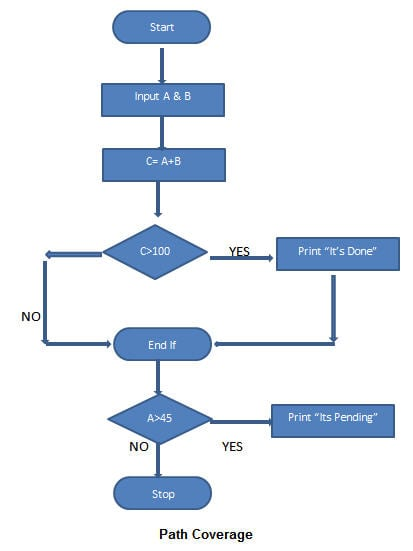 white box testing example java