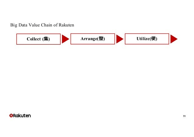 technology and the value chain example