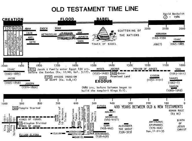 one example of covenant from the old testament