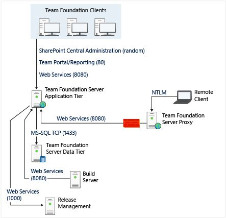 microsoft team foundation server client example