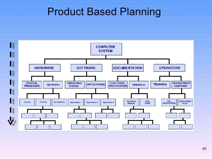 example of a project prince2