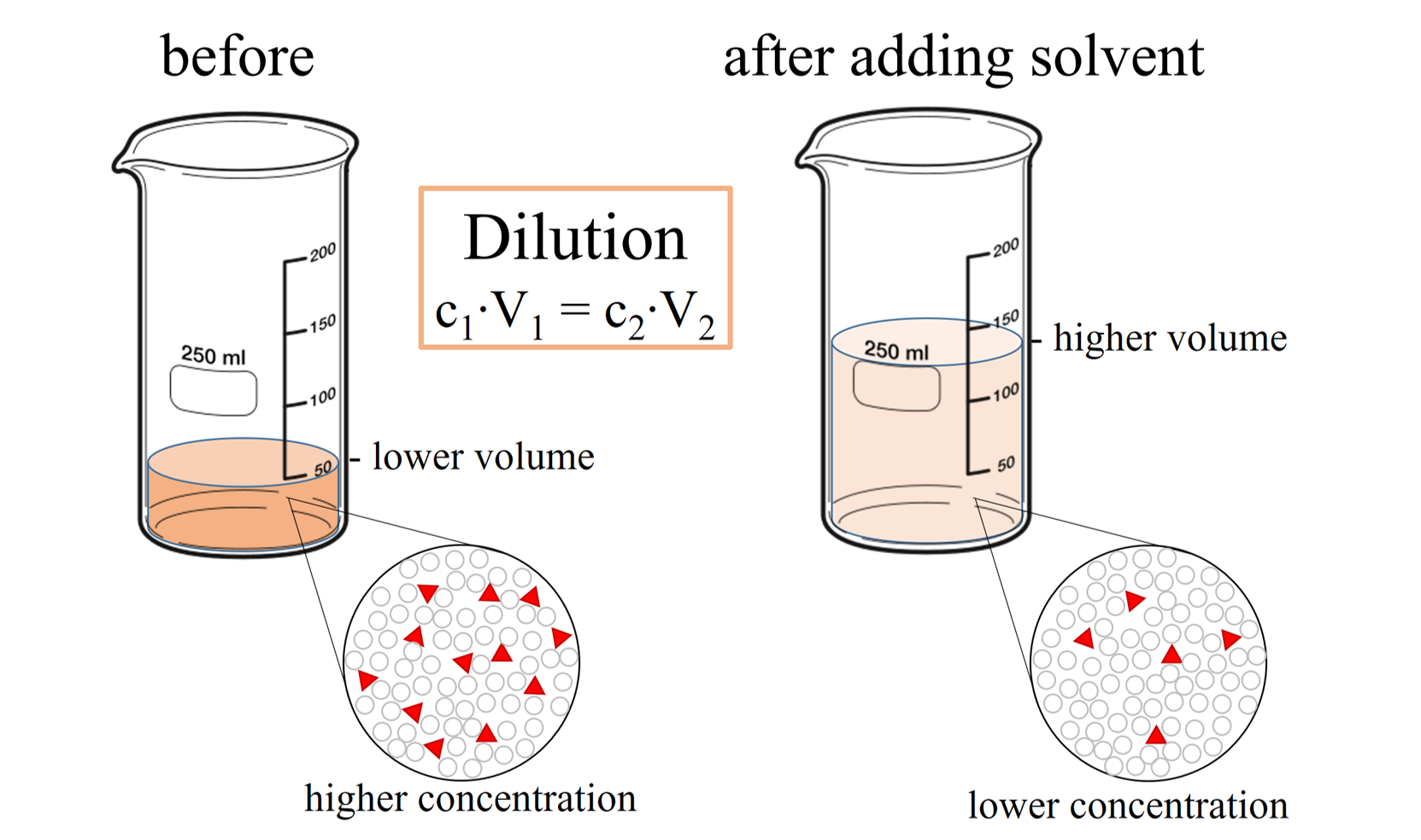 saturated solution definition chemistry example
