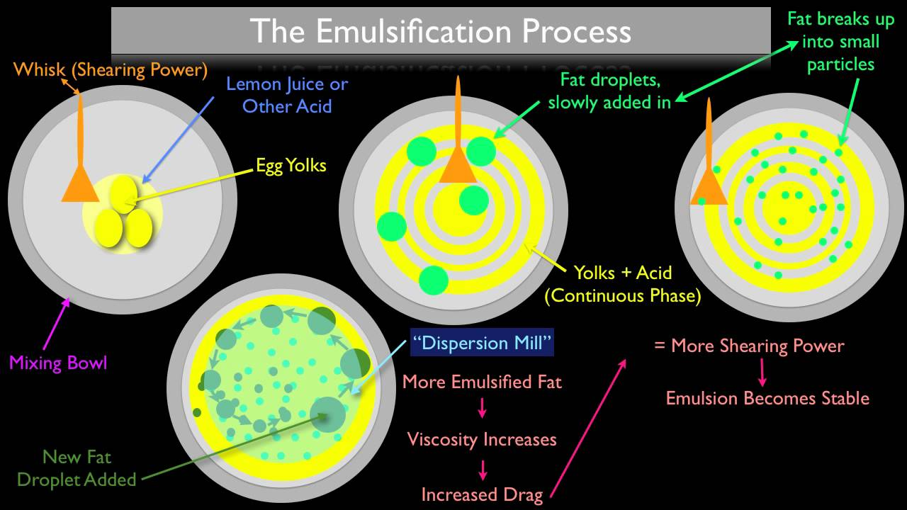 definition and example of emulsification
