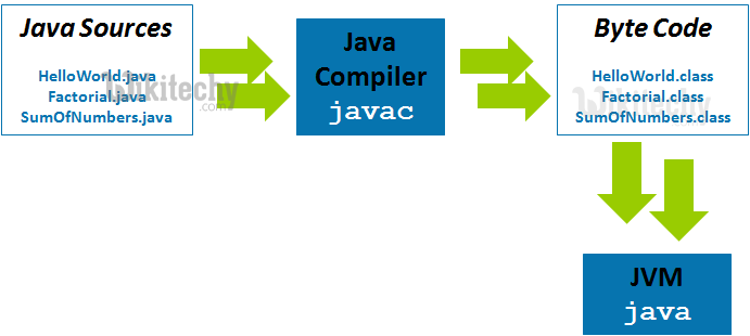 core java concepts with example programs pdf