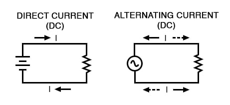 alternating current vs direct current example