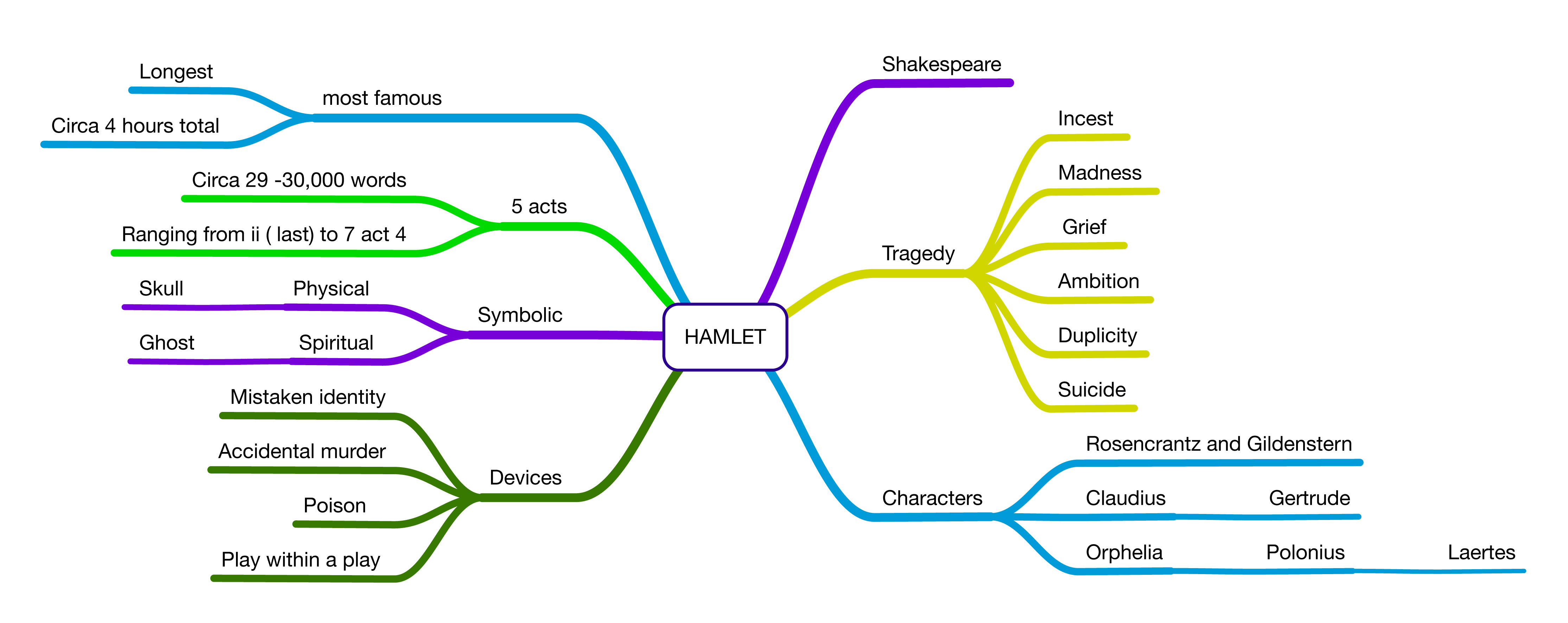 an example of motif in hamlet