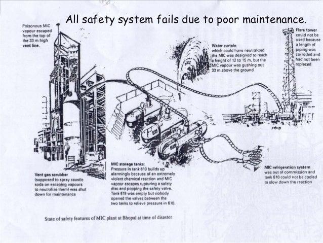 bhopal gas tragedy essay example