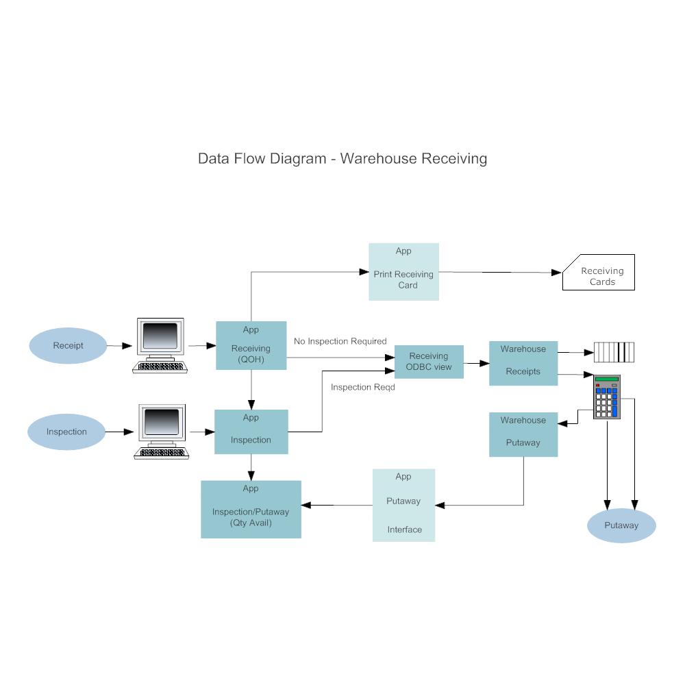 data flow diagram simple example
