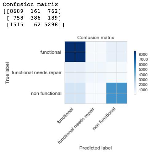confusion matrix example in c