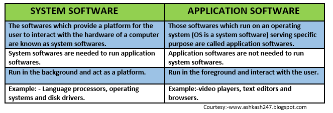 difference between software and application with example