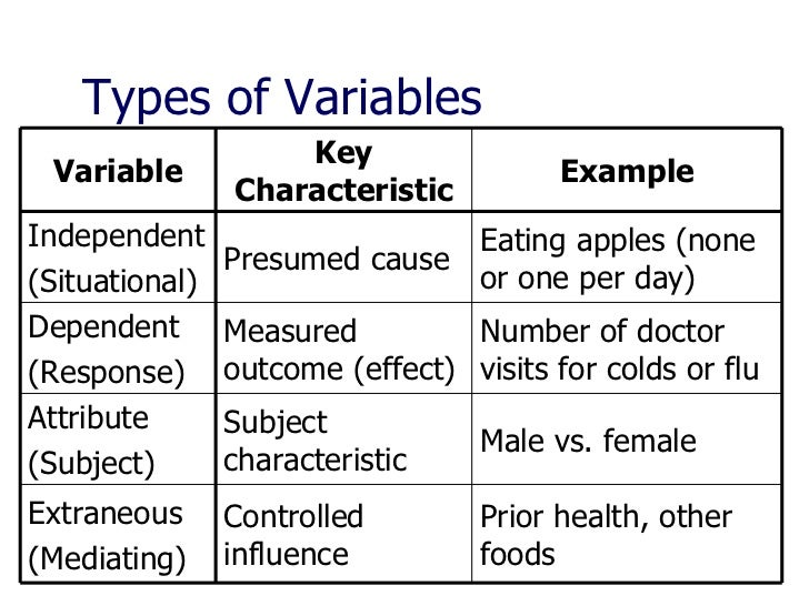 example of extraneous variable in research