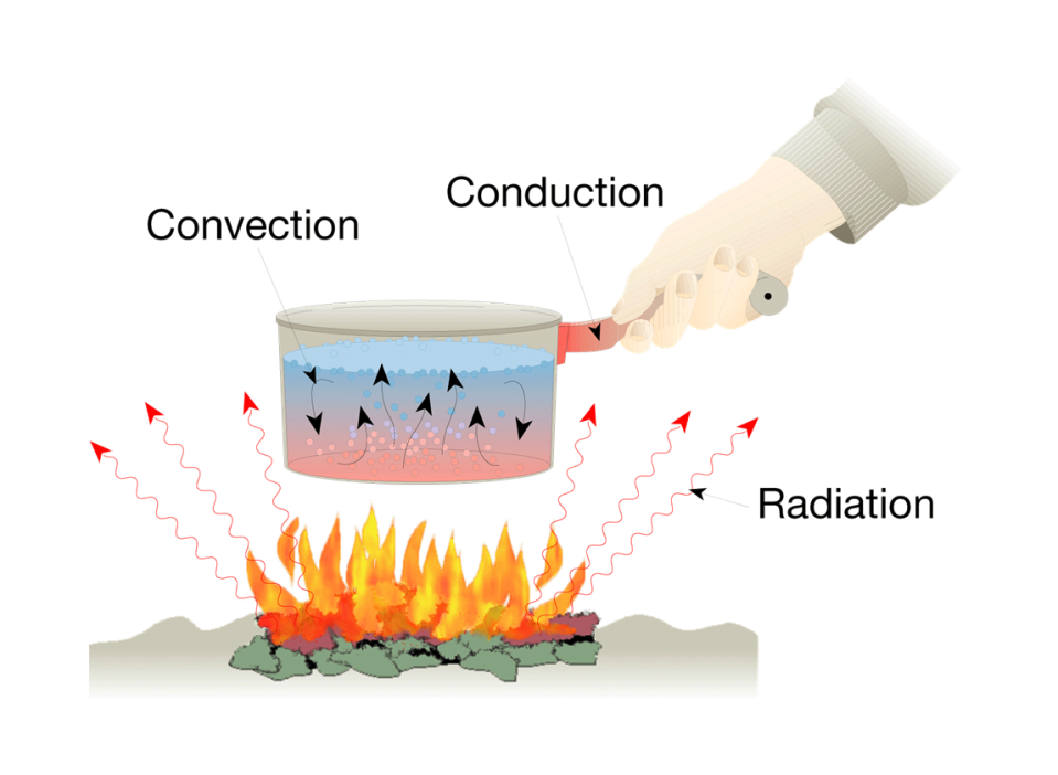 what is an example of heat transfer by radiation