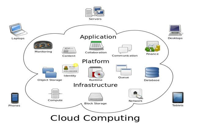 example how cloud computing works