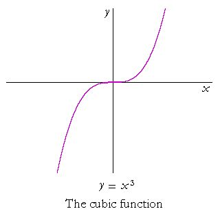 example of a cubic equation