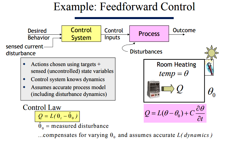 example of feedforward control system physiology