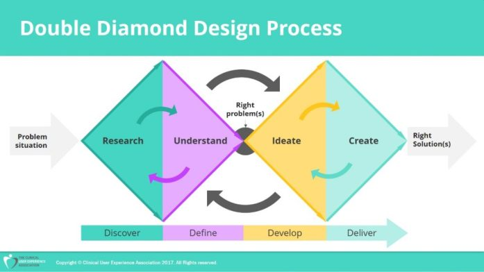 double diamond design process example