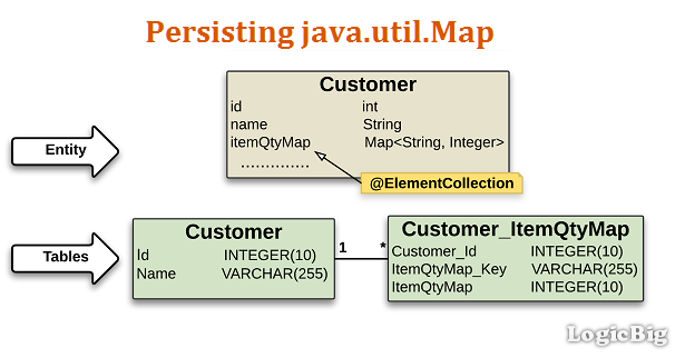 how to use map in java example