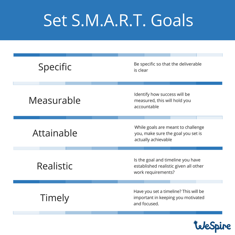 how to write performance goals example goals