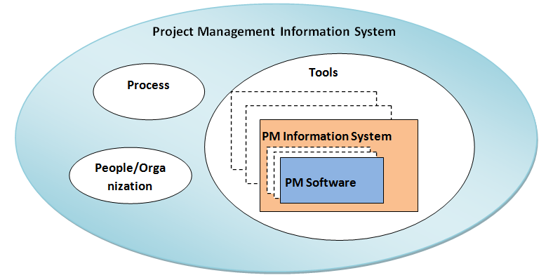management information system software example