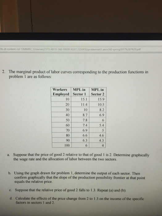 marginal product of labor example problem