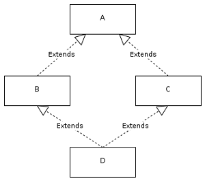 multiple inheritance example in java