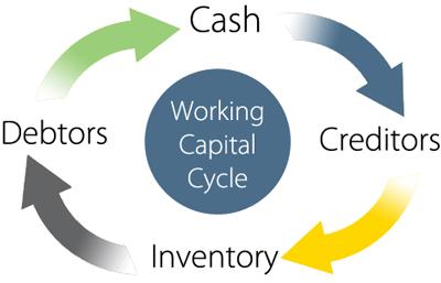 net working capital formula example