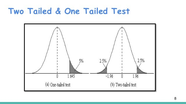 one tailed hypothesis test example