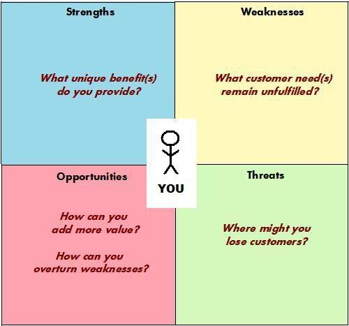 personal swot analysis example marketing