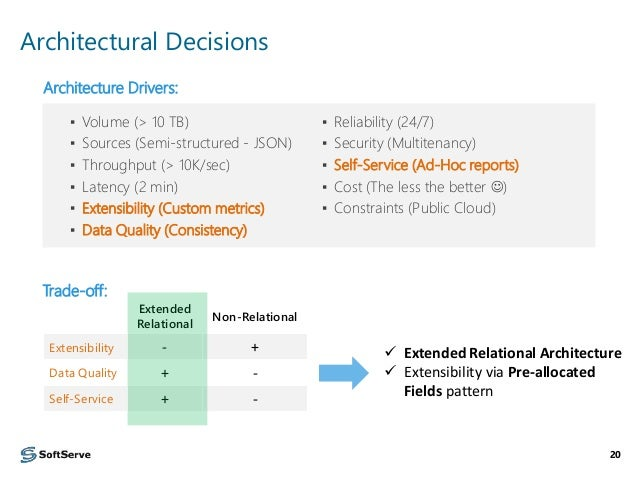 relational database example vendor customer purchase