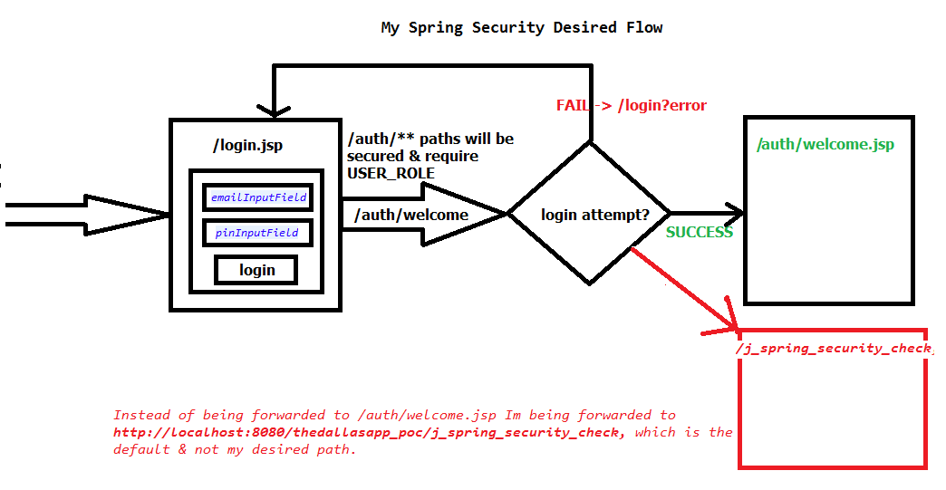 spring security xml configuration example