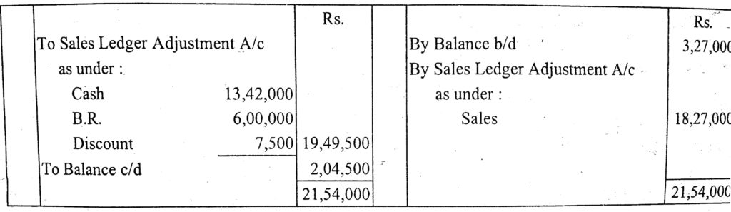 sundry debtors meaning example in hindi