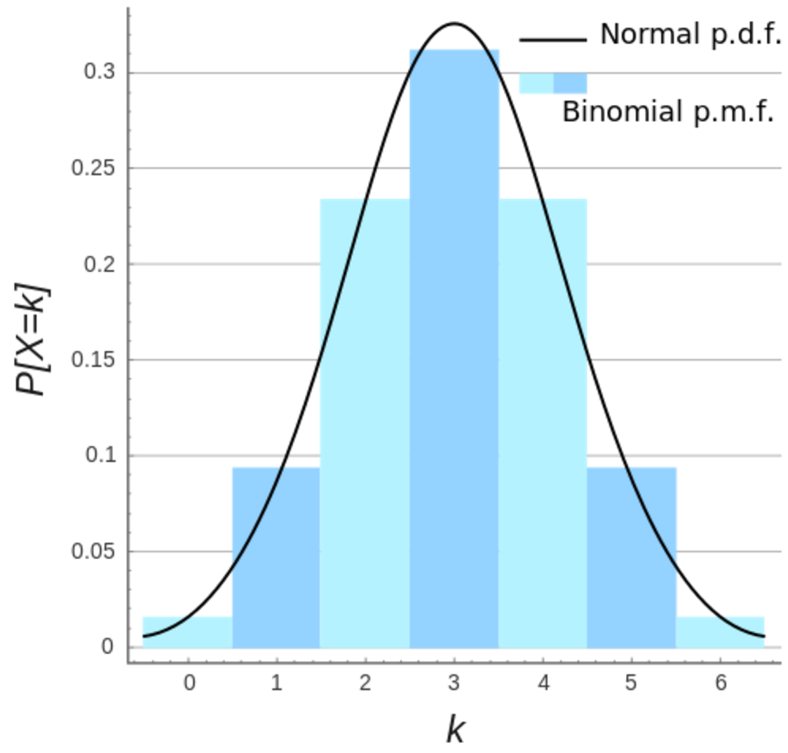 what does bimodal mean example