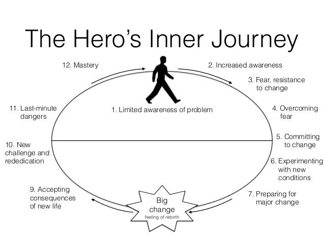 what is an example of an inner journey